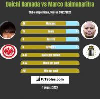 Daichi Kamada vs Marco Ilaimaharitra h2h player stats