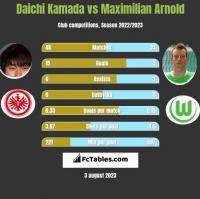 Daichi Kamada vs Maximilian Arnold h2h player stats