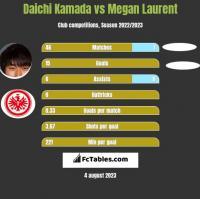 Daichi Kamada vs Megan Laurent h2h player stats