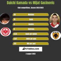 Daichi Kamada vs Mijat Gacinovic h2h player stats