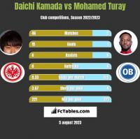 Daichi Kamada vs Mohamed Turay h2h player stats