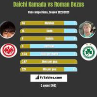 Daichi Kamada vs Roman Bezus h2h player stats