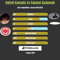 Daichi Kamada vs Samuel Asamoah h2h player stats