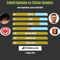 Daichi Kamada vs Stefan Ilsanker h2h player stats