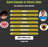 Daichi Kamada vs Steven Zuber h2h player stats