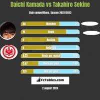 Daichi Kamada vs Takahiro Sekine h2h player stats