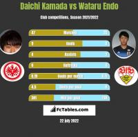 Daichi Kamada vs Wataru Endo h2h player stats