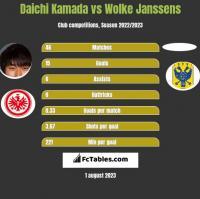 Daichi Kamada vs Wolke Janssens h2h player stats