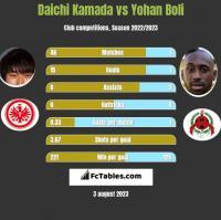 Daichi Kamada vs Yohan Boli h2h player stats
