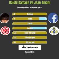 Daichi Kamada vs Jean Amani h2h player stats