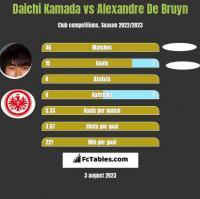 Daichi Kamada vs Alexandre De Bruyn h2h player stats
