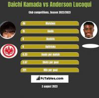 Daichi Kamada vs Anderson Lucoqui h2h player stats