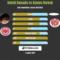 Daichi Kamada vs Aymen Barkok h2h player stats