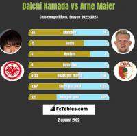 Daichi Kamada vs Arne Maier h2h player stats