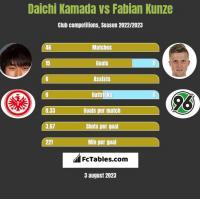 Daichi Kamada vs Fabian Kunze h2h player stats