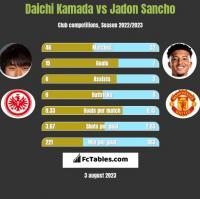 Daichi Kamada vs Jadon Sancho h2h player stats