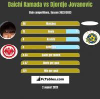 Daichi Kamada vs Djordje Jovanovic h2h player stats