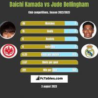 Daichi Kamada vs Jude Bellingham h2h player stats