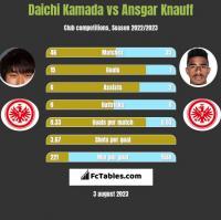Daichi Kamada vs Ansgar Knauff h2h player stats