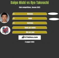 Daigo Nishi vs Ryo Takeuchi h2h player stats