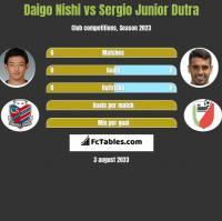 Daigo Nishi vs Sergio Junior Dutra h2h player stats