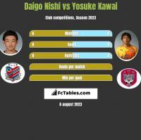 Daigo Nishi vs Yosuke Kawai h2h player stats