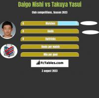Daigo Nishi vs Takuya Yasui h2h player stats