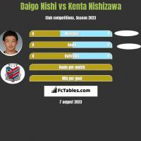 Daigo Nishi vs Kenta Nishizawa h2h player stats