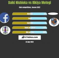 Daiki Nishioka vs Rikiya Motegi h2h player stats