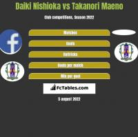 Daiki Nishioka vs Takanori Maeno h2h player stats