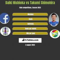 Daiki Nishioka vs Takumi Shimohira h2h player stats