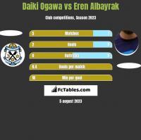 Daiki Ogawa vs Eren Albayrak h2h player stats