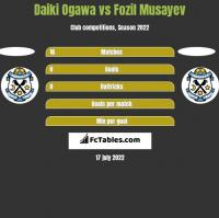 Daiki Ogawa vs Fozil Musayev h2h player stats