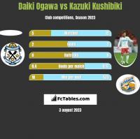Daiki Ogawa vs Kazuki Kushibiki h2h player stats