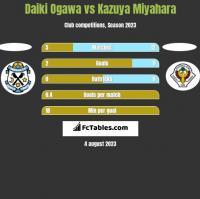 Daiki Ogawa vs Kazuya Miyahara h2h player stats