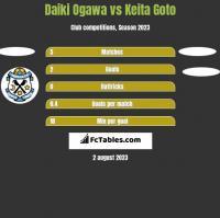 Daiki Ogawa vs Keita Goto h2h player stats