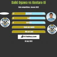 Daiki Ogawa vs Kentaro Oi h2h player stats