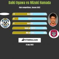Daiki Ogawa vs Mizuki Hamada h2h player stats