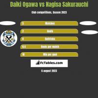 Daiki Ogawa vs Nagisa Sakurauchi h2h player stats