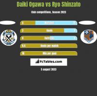 Daiki Ogawa vs Ryo Shinzato h2h player stats
