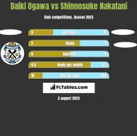 Daiki Ogawa vs Shinnosuke Nakatani h2h player stats