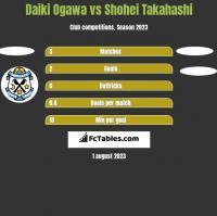 Daiki Ogawa vs Shohei Takahashi h2h player stats