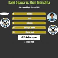 Daiki Ogawa vs Shun Morishita h2h player stats