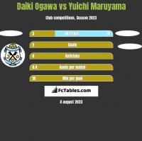 Daiki Ogawa vs Yuichi Maruyama h2h player stats