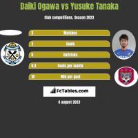 Daiki Ogawa vs Yusuke Tanaka h2h player stats