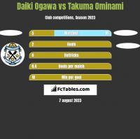 Daiki Ogawa vs Takuma Ominami h2h player stats