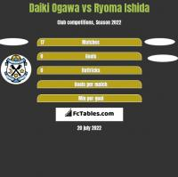 Daiki Ogawa vs Ryoma Ishida h2h player stats