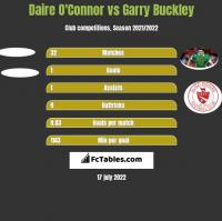 Daire O'Connor vs Garry Buckley h2h player stats