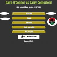 Daire O'Connor vs Garry Comerford h2h player stats