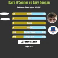 Daire O'Connor vs Gary Deegan h2h player stats